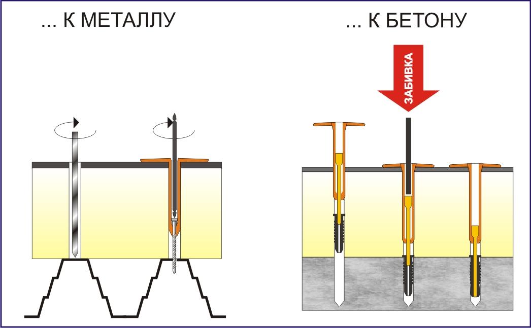 как прикрепить профнастил к бетонной крыше