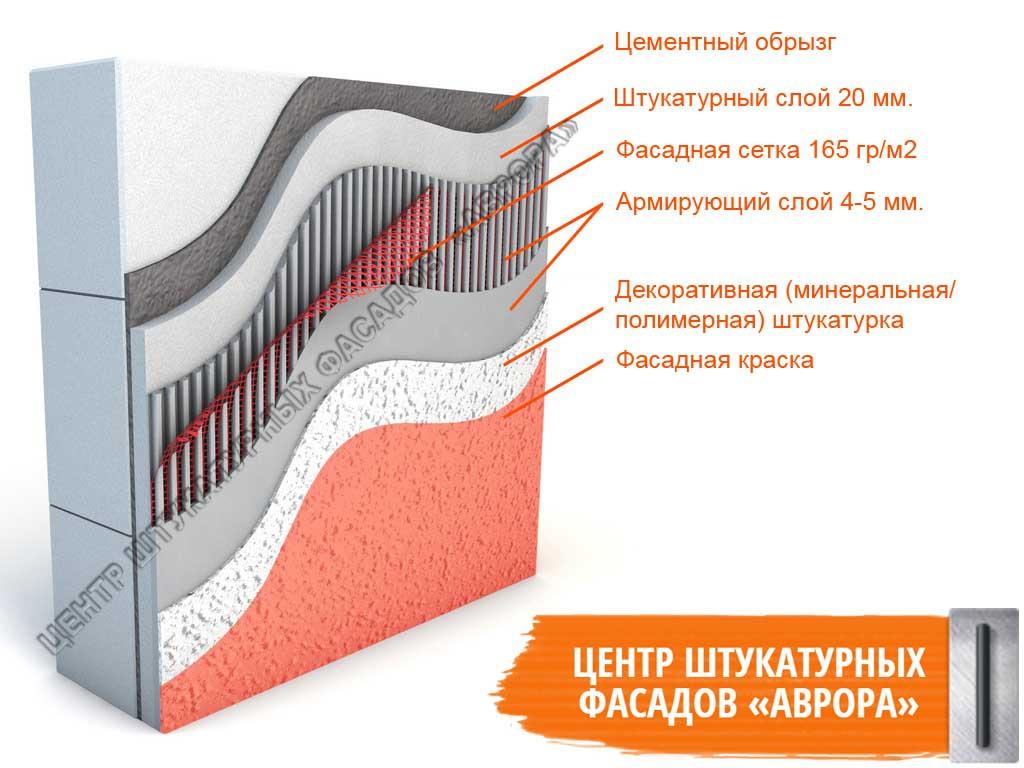 Штукатурка по эппс цементным раствором определение жесткости бетонной смеси это